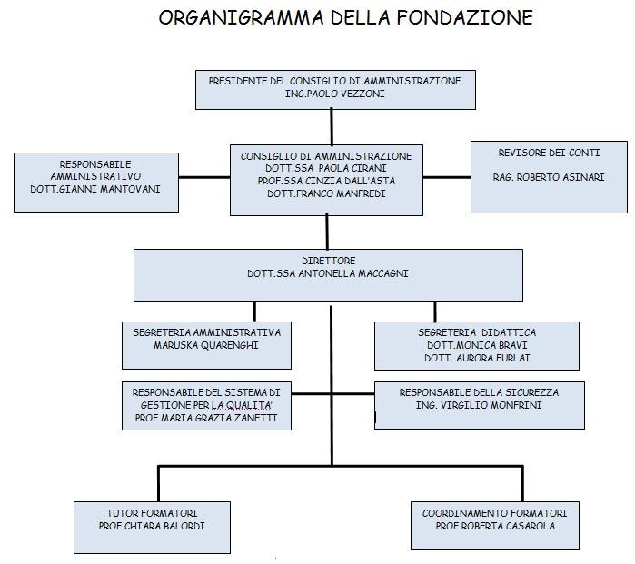 organigramma 2015